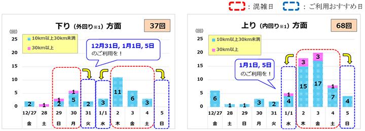 情報 東名 高速 上り 渋滞