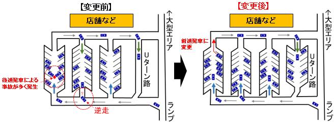 駐車方法・周回方法の変更イメージ